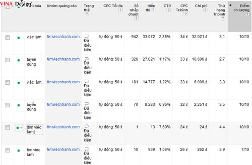Bảng điểm chất lượng Google của website Timviecnhanh.com