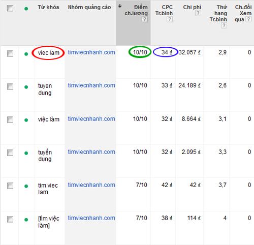 Điểm chất lượng Google Adwords